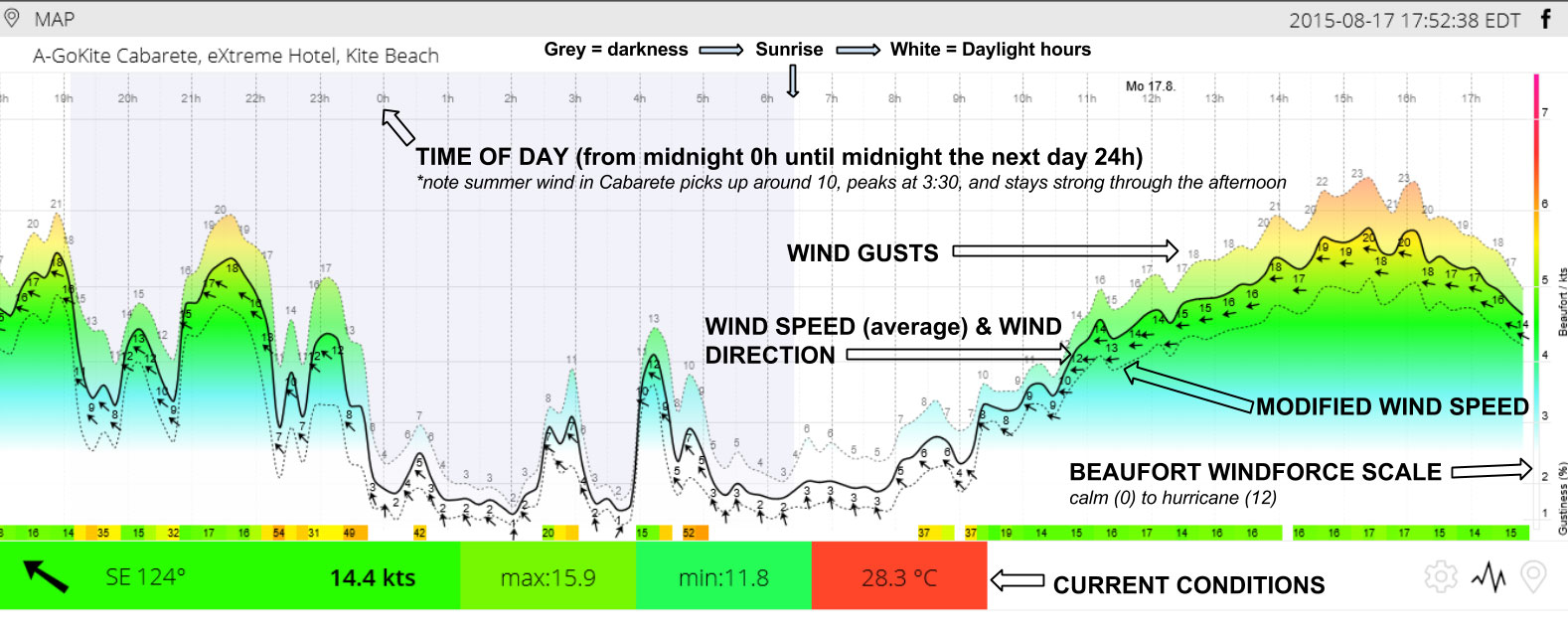 how to read GoKite weather station data